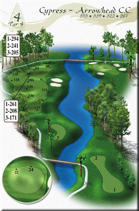 Cypress Hole 4 Overview