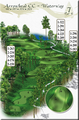 The Waterway - Hole 7